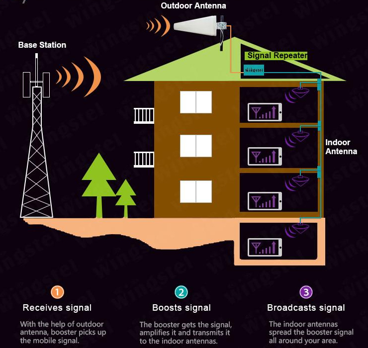 How the Signal Booster Works?